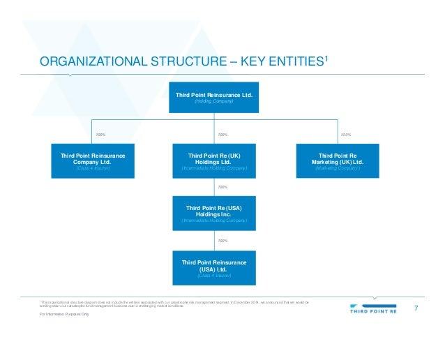 Third Point Reinsurance Ltd. Investor Presentation