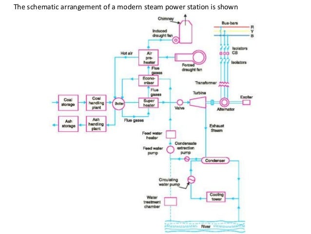 Schematic Arrangement Of Thermal Power Plant Diy Wiring Diagrams