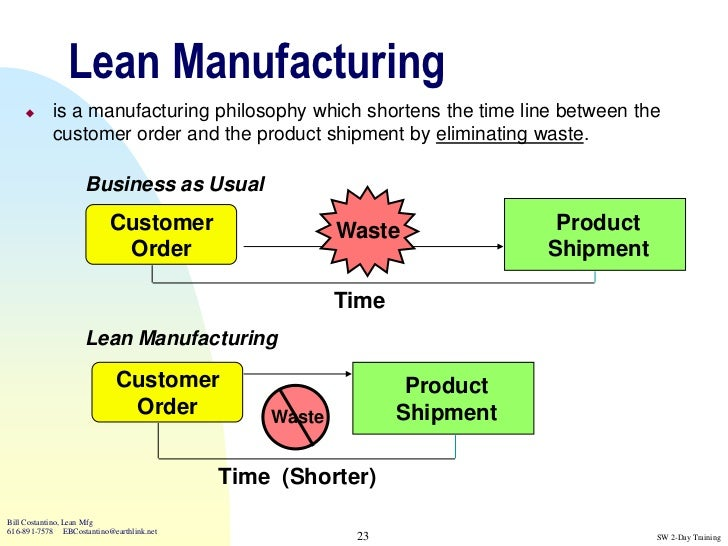 Toyota Production System and Lean Tools