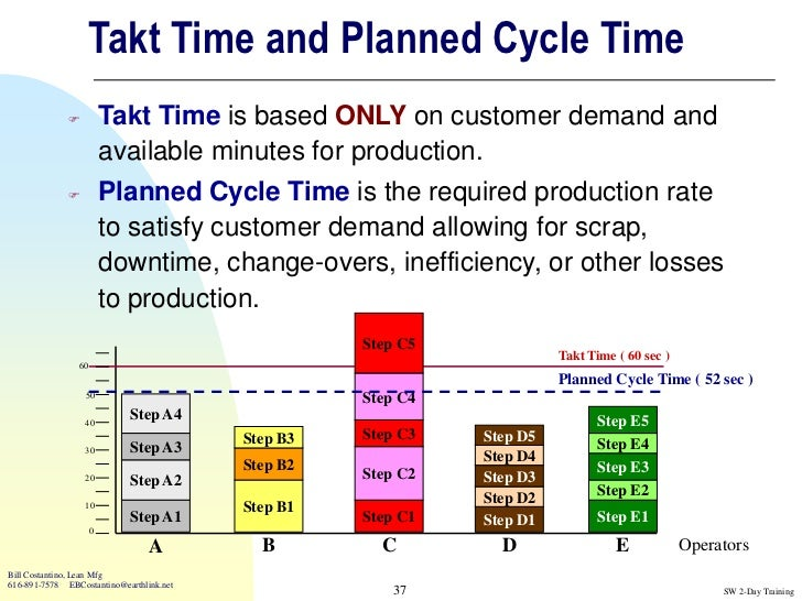 lean manufacturing cycle time