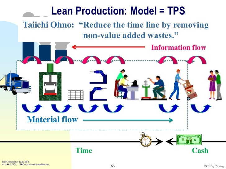production management system of toyota The starting point is the 4p model developed in toyota the four ps are philosophy the toyota production system (tps) heijunka - load/production leveling change management vs change leadership.