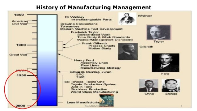 Basic Of Toyota Production System
