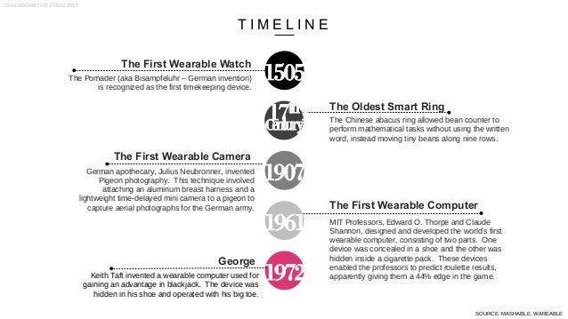 2015 wearable technology