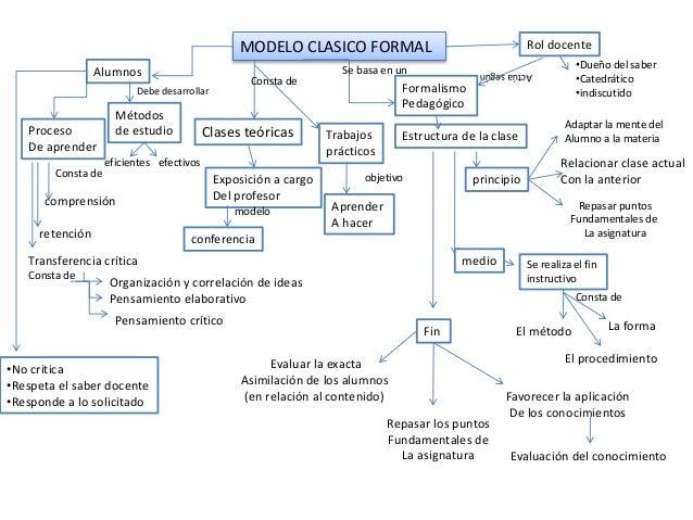 MODELO CLASICO FORMAL Clases teóricas Exposición a cargo Del profesor modelo conferencia Alumnos Proceso De aprender Const...