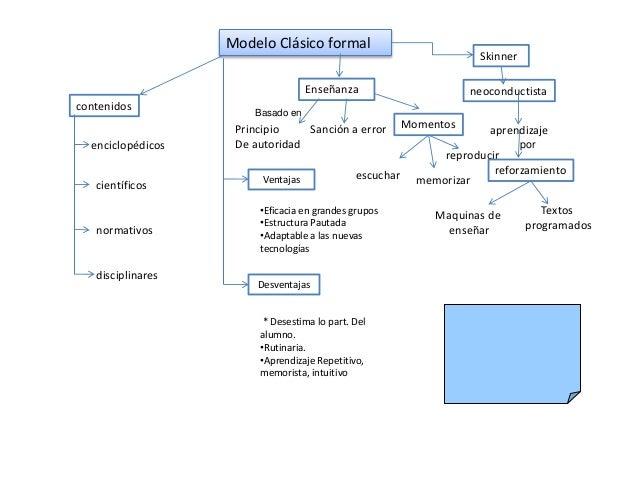 Modelo Clásico formal Enseñanza Basado en Principio De autoridad Sanción a error Momentos escuchar memorizar reproducir Sk...