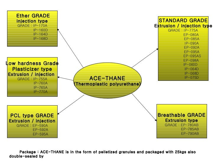 ACE-THANE (Thermoplastic polyurethane) STANDARD GRADE Extrusion / injection type GRADE : IP-775A  EP-080A EP-085A IP-090A ...