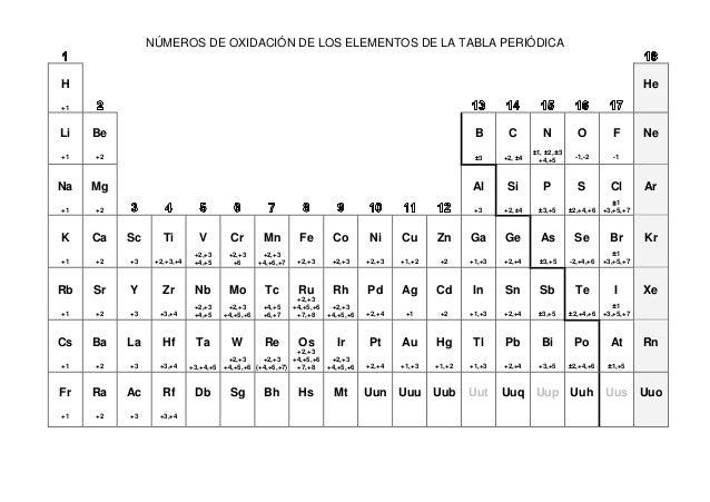 Tp valencias nmeros de oxidacin de los elementos de la tabla peridica h 1 he li urtaz Image collections