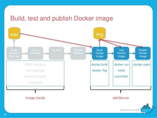 creating a docker image