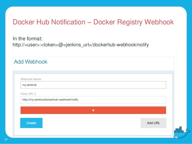 Build, Publish, Deploy and Test Docker images and containers
