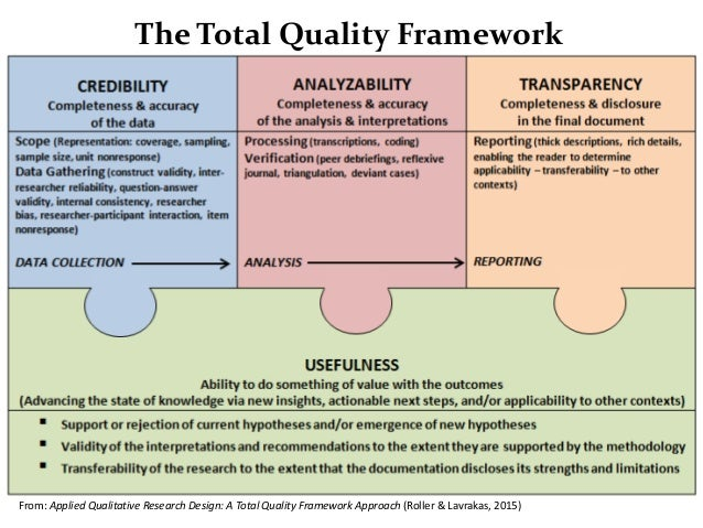 From: Applied Qualitative Research Design: A Total Quality Framework Approach (Roller & Lavrakas, 2015) The Total Quality ...