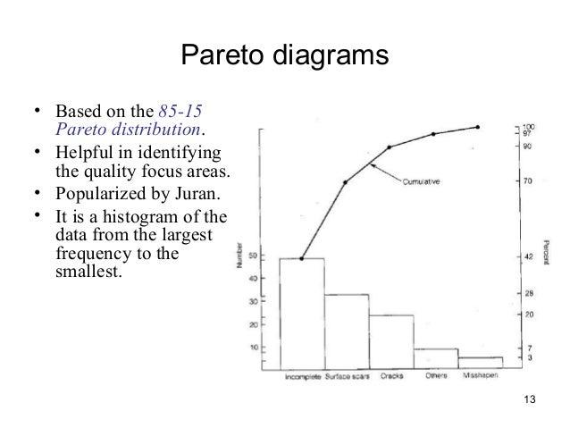 Tqm pareto diagrams ccuart Choice Image