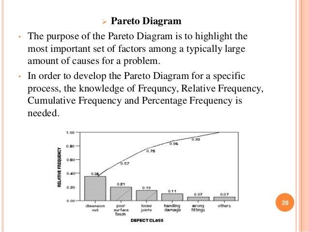 Tqm 28 28 pareto diagram ccuart Choice Image