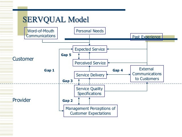 service management service concept servqual Published: fri, 21 apr 2017 in this assignment i am going to conduct a critique of the following service management ideas, theories, concepts and techniques specifically with reference to their purpose, application and limitations and with regard to how these service management ideas, theories and techniques may contribute to the development of a successful business: service concept, service.
