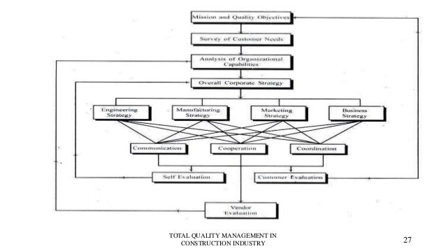 total quality management in the software industry The paper aims to highlight the relationship between the concepts of total quality  management and business excellence, and to identify and analyze the best.