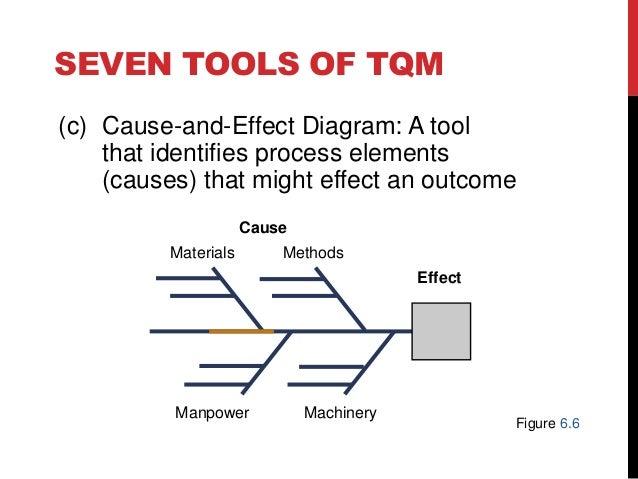 Uas manajemen kualitas dan standar mutu total quality management productivity figure 66 28 ccuart Choice Image