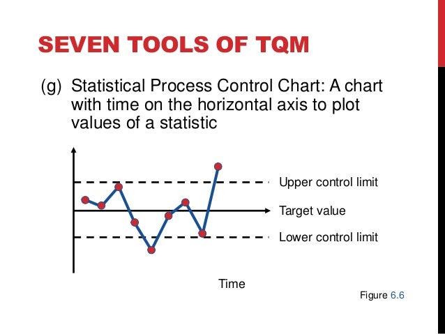 Uas manajemen kualitas dan standar mutu total quality management frequency 32 ccuart Choice Image