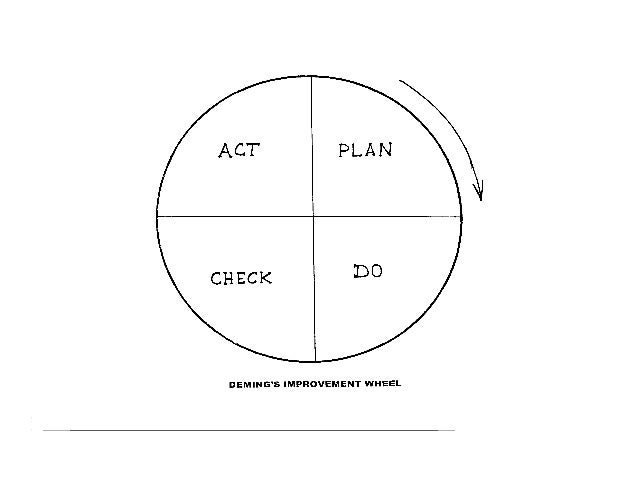 PROCESS MANAGEMENT  Any product/service is the outcome of a single process or a set of processes  The best way to improv...