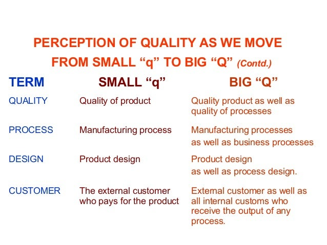 """PERCEPTION OF QUALITY AS WE MOVE FROM SMALL """"q"""" TO BIG """"Q"""" (Contd.) TERM SMALL """"q"""" BIG """"Q"""" QUALITY Quality of product Qual..."""
