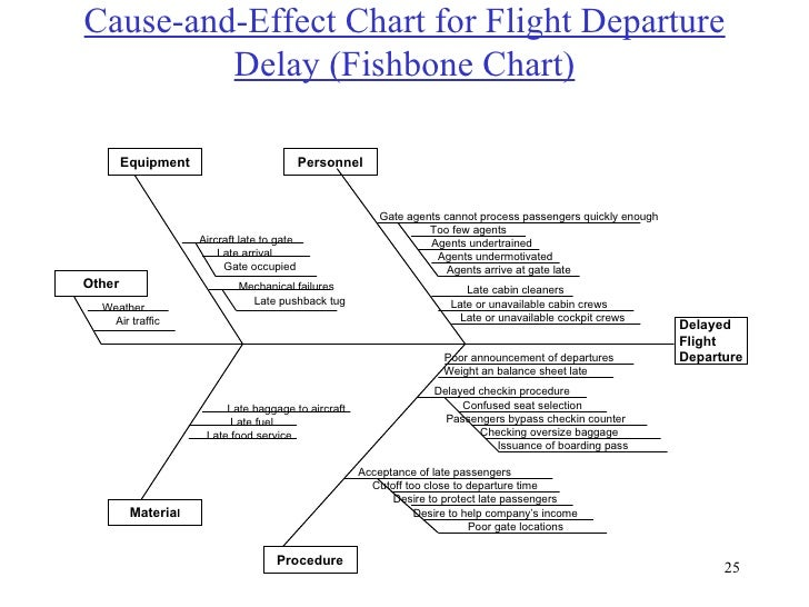Total quality management principles cause and effect ccuart Choice Image