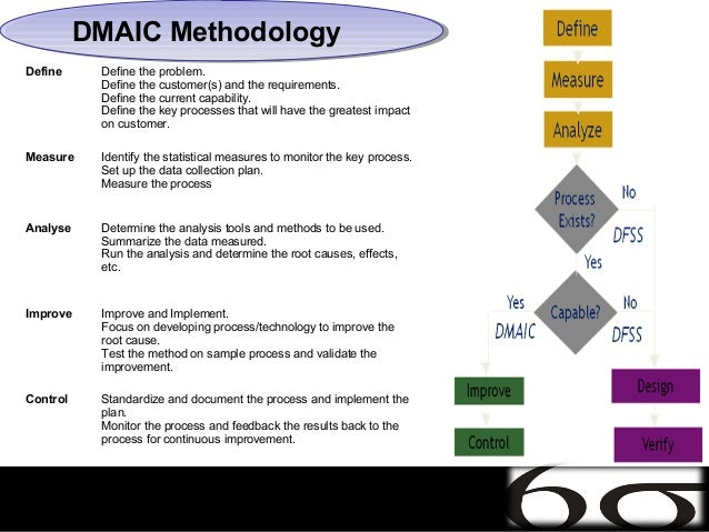 DMAIC Methodology          DMAIC MethodologyDefine     Define the problem.           Define the customer(s) and the requir...