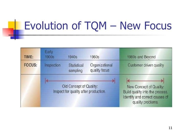 Evolution of TQM – New Focus