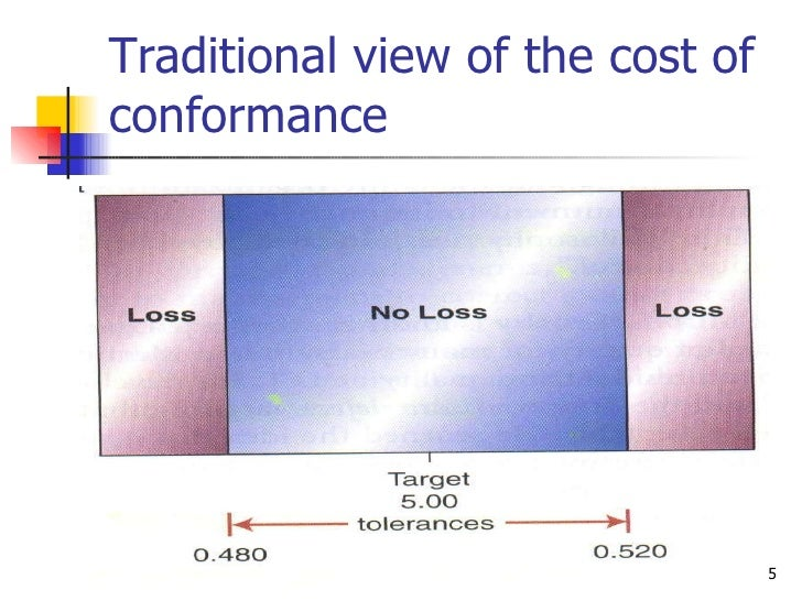 Traditional view of the cost of conformance