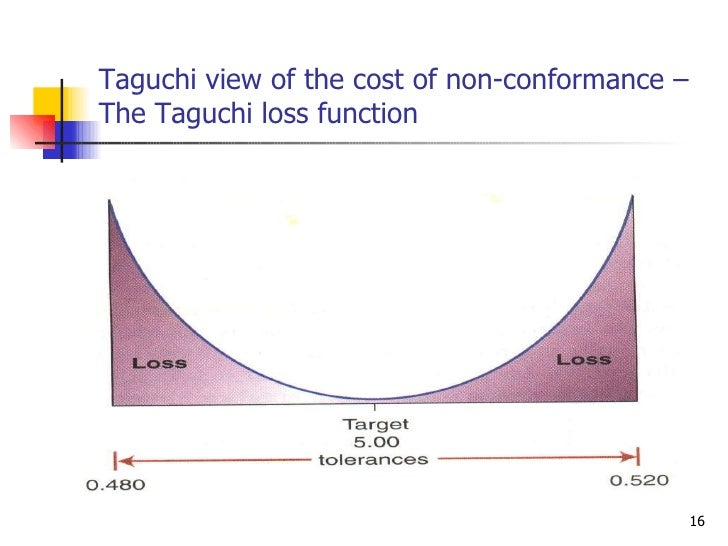 Taguchi view of the cost of non-conformance – The Taguchi loss function