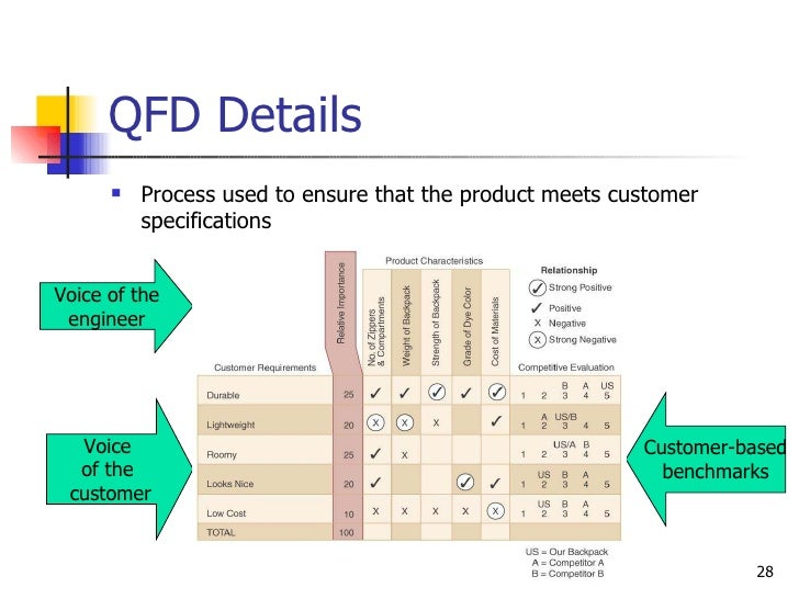 QFD Details <ul><li>Process used to ensure that the product meets customer specifications </li></ul>Voice of the engineer ...