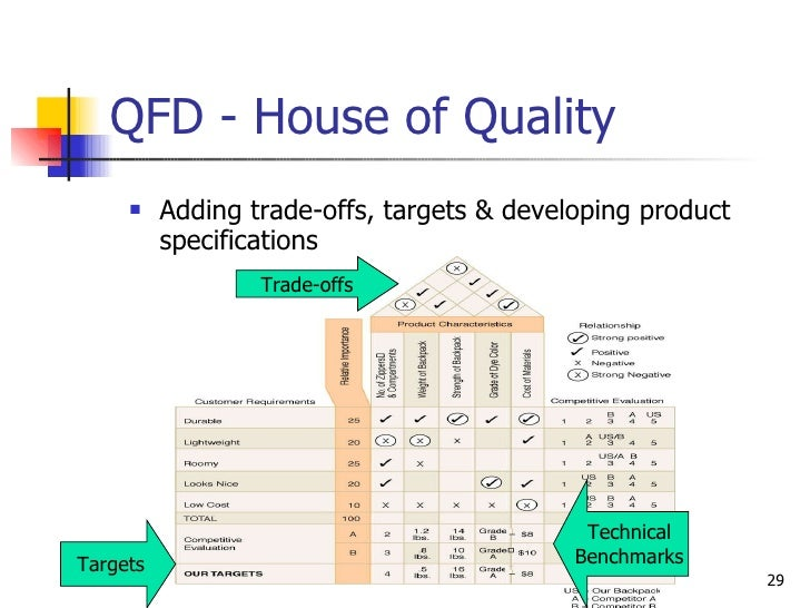 QFD - House of Quality <ul><li>Adding trade-offs, targets & developing product specifications </li></ul>Trade-offs Targets...