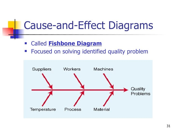 Cause and effect diagram explanation automotive block diagram cause and effect diagram definition vatoz atozdevelopment co rh vatoz atozdevelopment co cause and effect diagram ccuart Choice Image