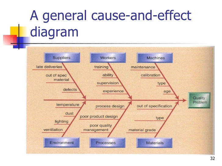 A general cause-and-effect diagram