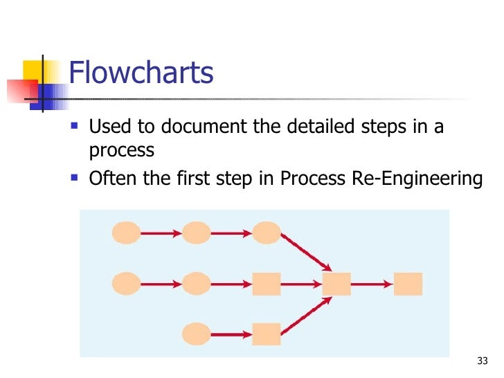 Flowcharts <ul><li>Used to document the detailed steps in a process </li></ul><ul><li>Often the first step in Process Re-E...