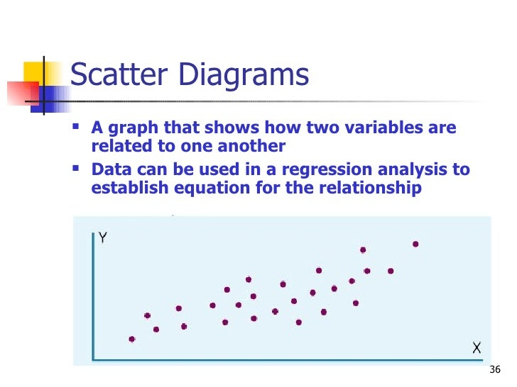 Scatter Diagrams <ul><li>A graph that shows how two variables are related to one another </li></ul><ul><li>Data can be use...