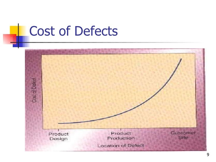 Cost of Defects