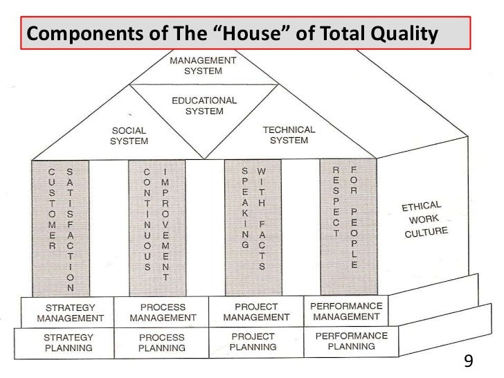 Tqm Diagram Best Free Home Design Idea Amp Inspiration
