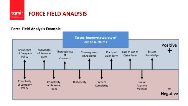 Force Field Analysis Starbucks College Paper Service Fnpaperlxxx