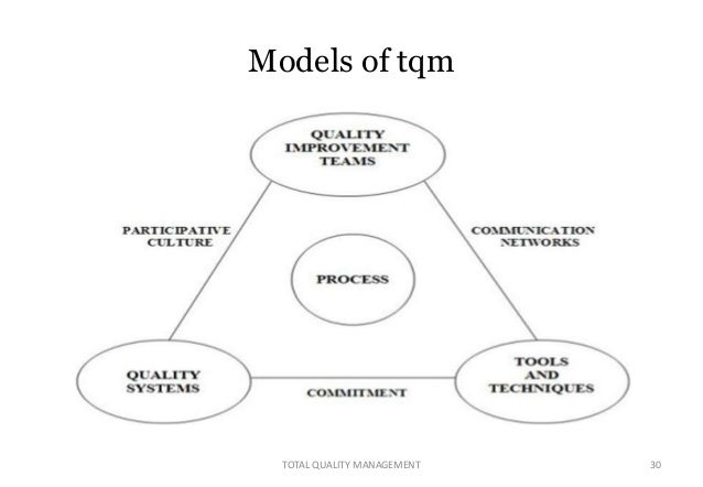 goals of total quality management Trends in total quality management (tqm), chapter 1, page 2 quality  both  ge and motorola have had a primary goal to achieve total customer satisfaction.