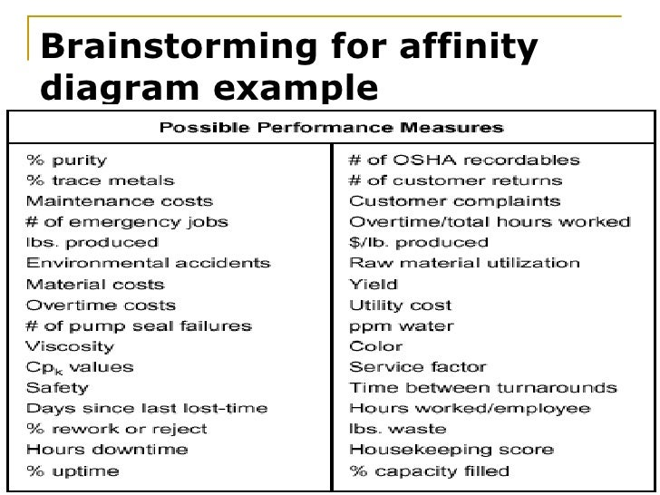 Tqm new tools 6 brainstorming for affinity diagram example ccuart Image collections