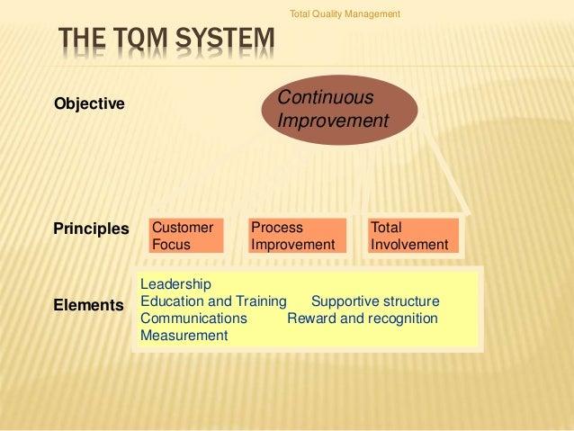 Quality control & total quality management (tqm) operations.
