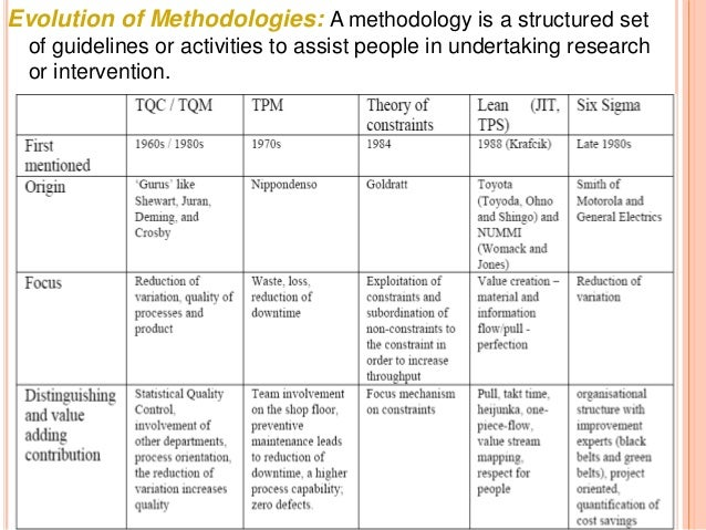 Evolution of Methodologies: A methodology is a structured set of guidelines or activities to assist people in undertaking ...