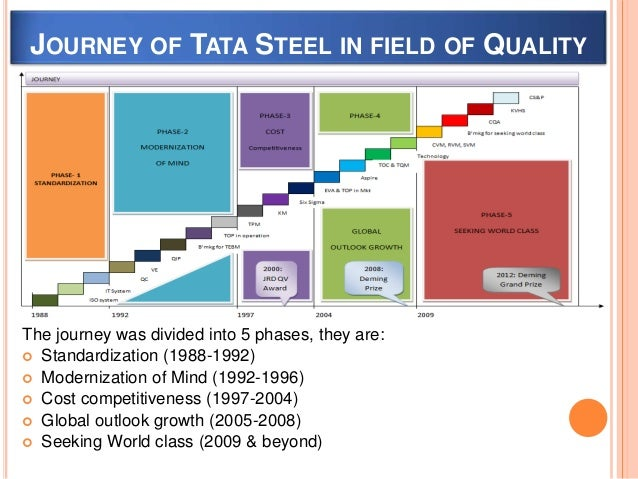 continuous improvement on tata steel This case explains in detail the tata business excellence model (tbem) followed by several tata group companies to achieve organization-wide business excellence through continuous improvement of quality in business processes and by focusing on other areas of management including leadership, customer and market focus, strategic planning, business performance, information management, and so on.