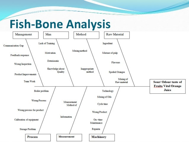Problems identification and solutions for fruita vitals juice of nest fish bone analysis ccuart Gallery