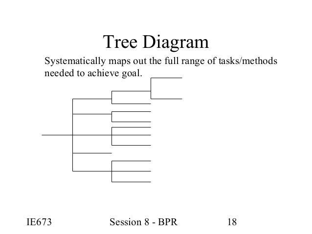 Argument between bpr and tqm