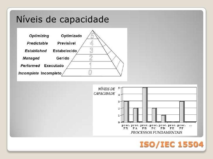 Framework para:<br />Avaliação e melhoria de processos<br />Contexto:<br />Melhoria Contínua:<br />avaliação identifica op...