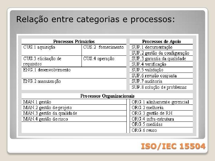 Níveis de capacidade<br />ISO/IEC 15504<br />