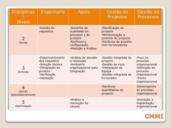 CMMI(Capability Maturity Model Integration)<br />Modelo de referência que orienta o desenvolvimento de processos de softwa...