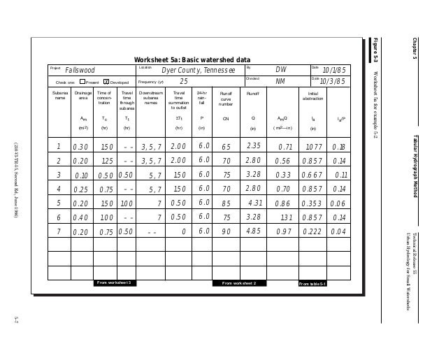 Technical Release 1955 by USDA – Watershed Worksheet