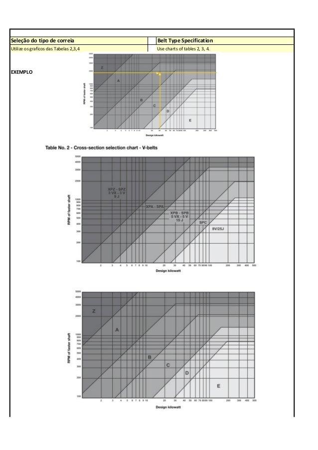 Seleção do tipo de correia Belt Type Specification Utilize os graficos das Tabelas 2,3,4 Use charts of tables 2, 3, 4. EXE...