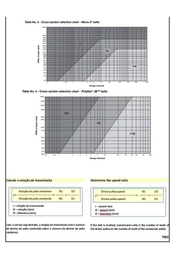 Calcule a relação de transmissão Determine the speed ratio Caso a correia seja dentada, a relação de transmissão será o nu...