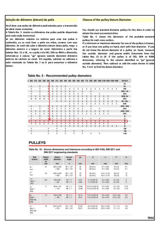 Seleção do diâmetro (datum) da polia Choose of the pulley Datum Diameter TR02 Você deve usar polias de diâmetro padronizad...